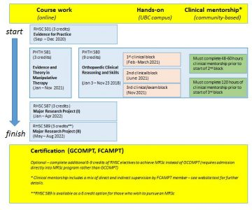 Curriculum and Courses | Department of Physical Therapy